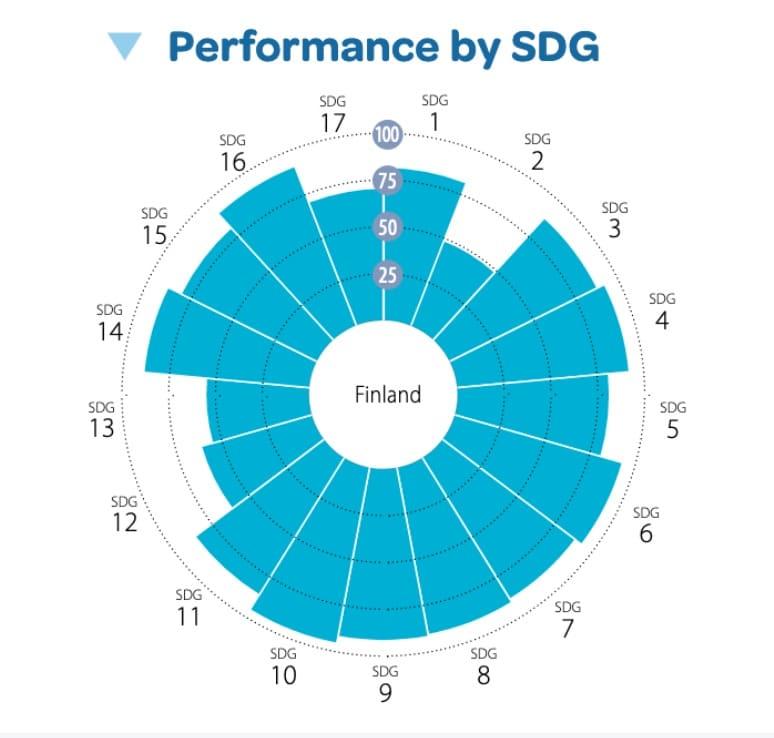 Nachhaltigkeitsziele ranking Finnland