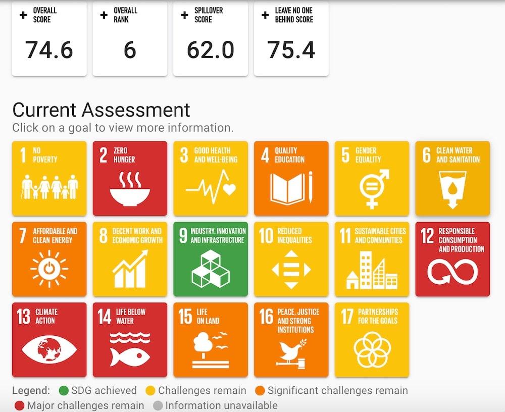 Nachhaltigkeitsziele ranking Deutschland
